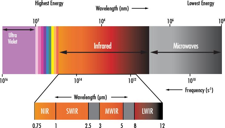 spectra-range
